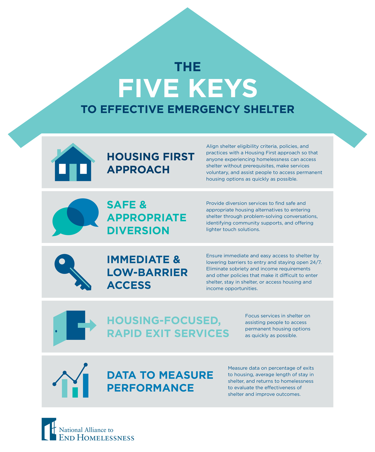 how to get emergency housing